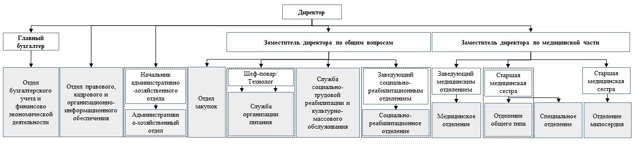Дом престарелых устав пансионаты для престарелых иркутская область